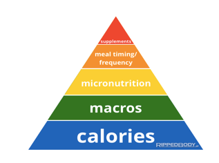 Macronutrients | No1 Fitness